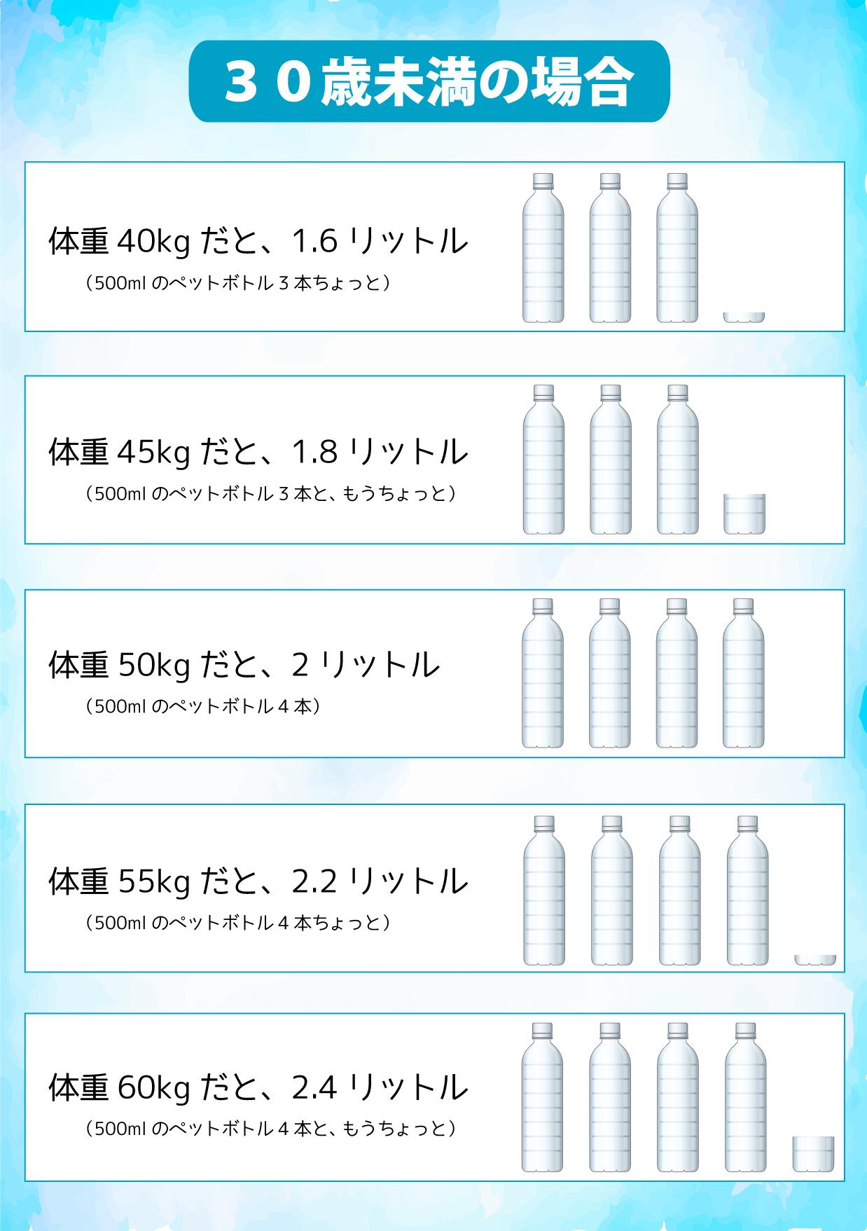 一日に必要な水分量(30歳未満)