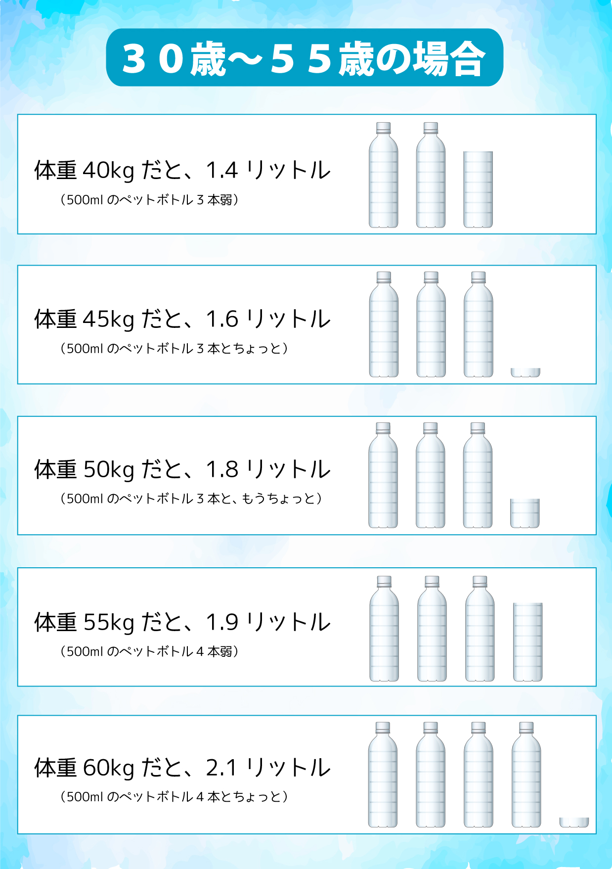 一日に必要な水分量(30歳から55歳)